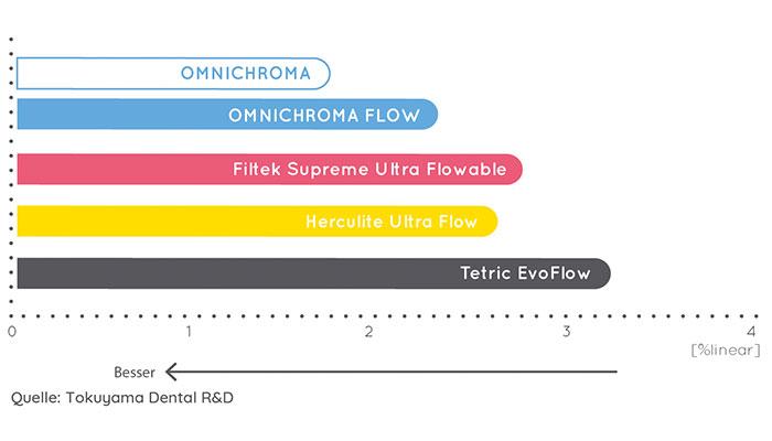 omnichroma-flow-polymerisationsschrumpfung