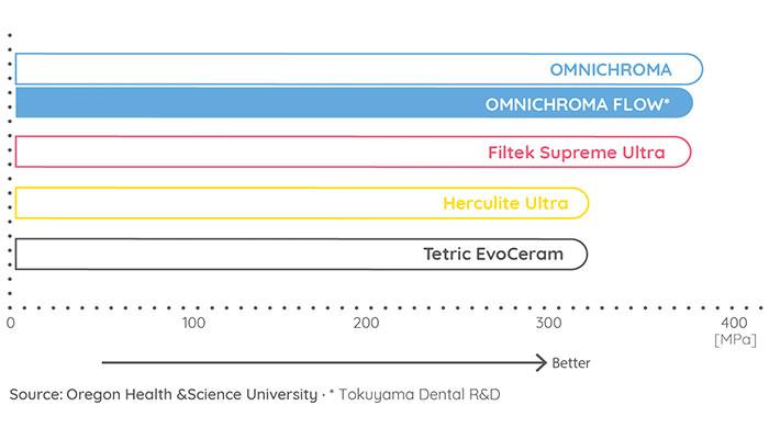 omnichroma-flow-compressive-strength